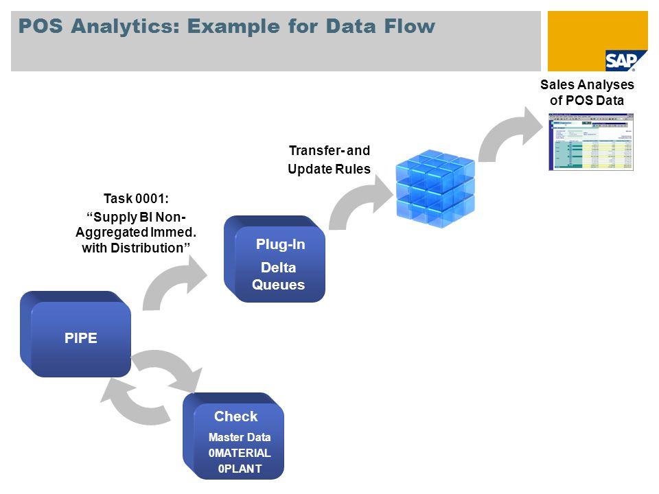 POS Analytics: PIPE DataSources