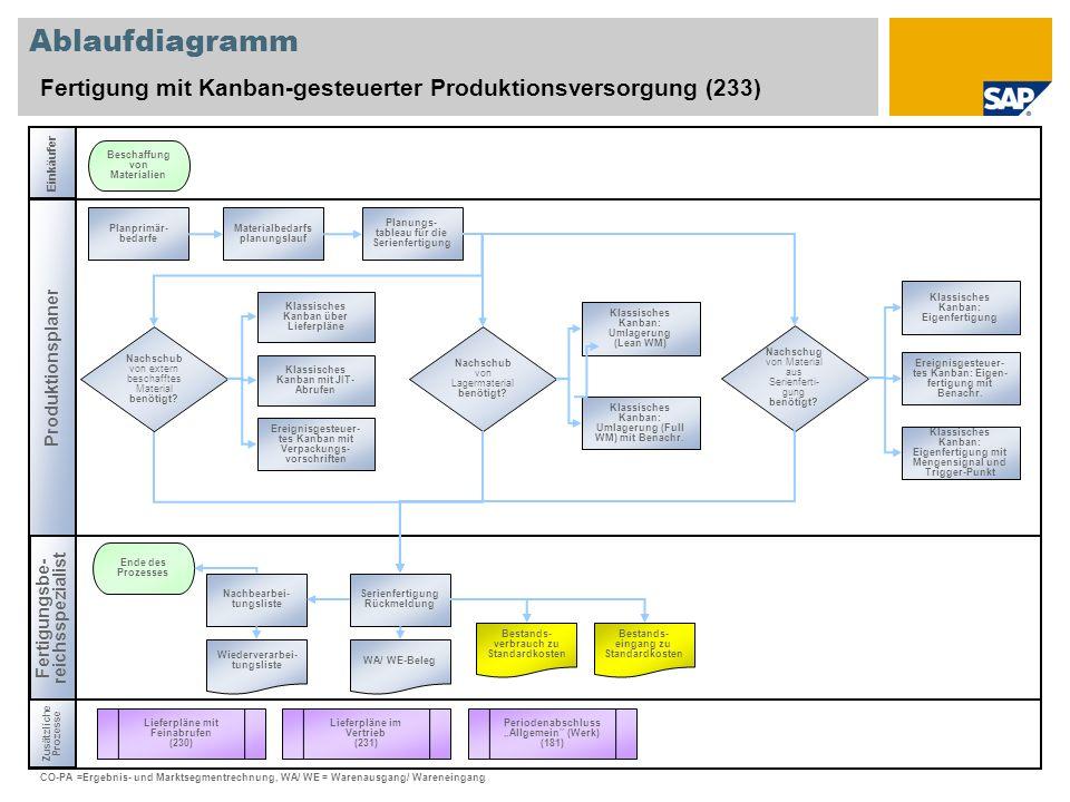 Ablaufdiagramm Fertigung mit Kanban-gesteuerter Produktionsversorgung (233) Einkäufer Produktionsplaner Zusätzliche Prozesse Fertigungsbe- reichsspezi