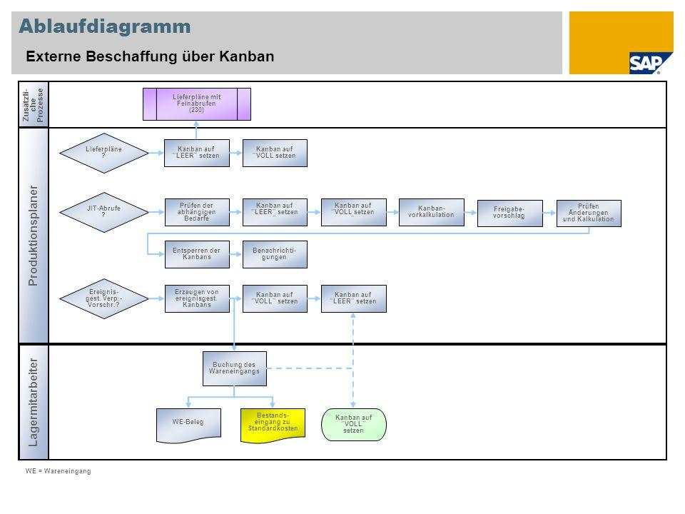 Ablaufdiagramm Externe Beschaffung über Kanban Zusätzli- che Prozesse Produktionsplaner Lagermitarbeiter WE = Wareneingang Buchung des Wareneingangs W