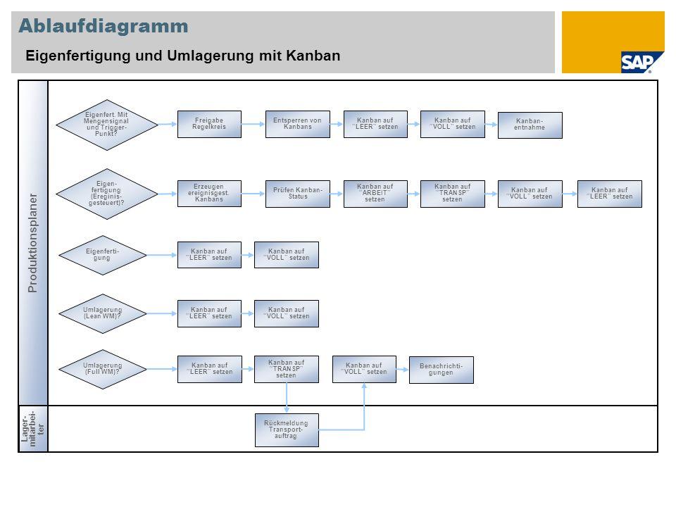 Ablaufdiagramm Eigenfertigung und Umlagerung mit Kanban Produktionsplaner Lager- mitarbei- ter Rückmeldung Transport- auftrag Umlagerung (Lean WM)? Ka