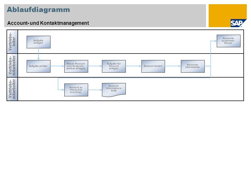 Ablaufdiagramm Account- und Kontaktmanagement Vertriebs- mitarbeiter Vertriebs- leiter Vertriebs- mitarbeiter Aufgabe prüfen Neuen Account und Ansprec