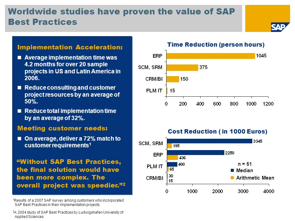 Implementation Acceleration: Average implementation time was 4.2 months for over 20 sample projects in US and Latin America in 2006. Reduce consulting