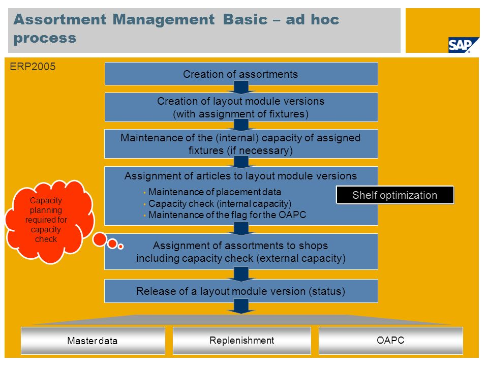 Assortment Management Basic – ad hoc process Creation of layout module versions (with assignment of fixtures) Creation of assortments Assignment of articles to layout module versions Assignment of assortments to shops including capacity check (external capacity) Release of a layout module version (status) Maintenance of placement data Capacity check (internal capacity) Maintenance of the flag for the OAPC Maintenance of the (internal) capacity of assigned fixtures (if necessary) ERP2005 Master data ReplenishmentOAPC Shelf optimization Capacity planning required for capacity check