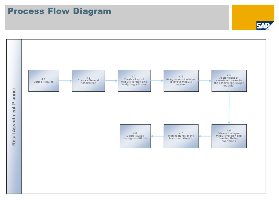 Process Flow Diagram Retail Assortment Planner 4.1 Define Fixtures 4.2 Create a General Assortment 4.4 Assignment of articles to layout module version 4.3 Create a Layout Module Version and assigning a fixture 4.5 Assignment of assortment users to the assortment (layout module) 4.6 Release the layout module version and creating listing conditions 4.8 Delete layout listing conditions 4.7 More features of the layout workbench