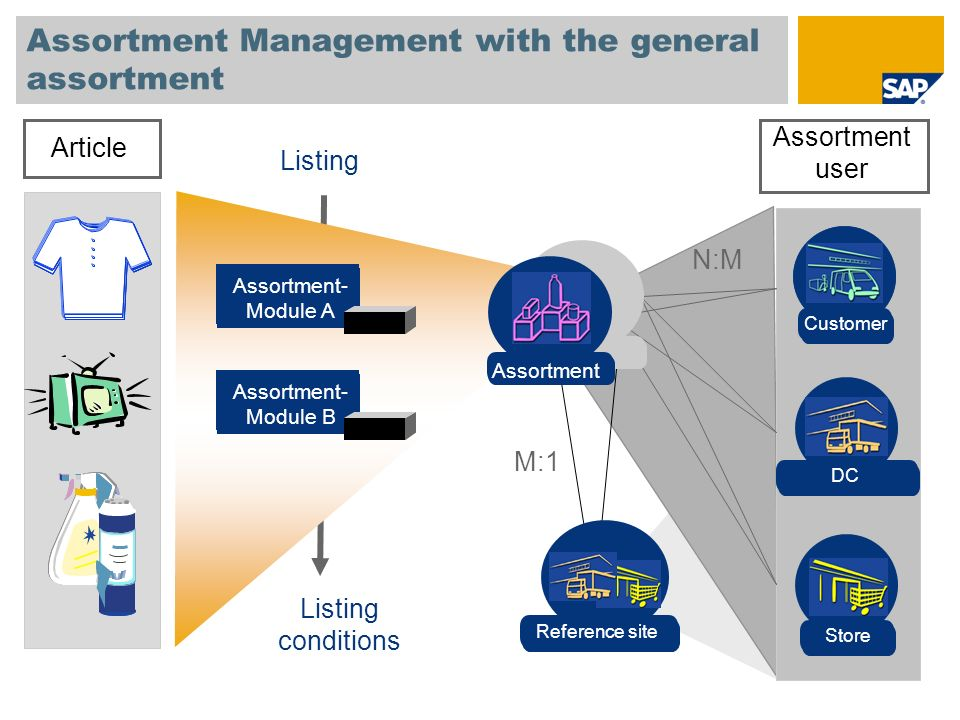 Assortment Management with the general assortment Article Assortment- Module A Assortment- Module B Listing Assortment user N:M M:1 Listing conditions Filiale Store DC Kunde Customer Verteilzentrum Reference site Assortment