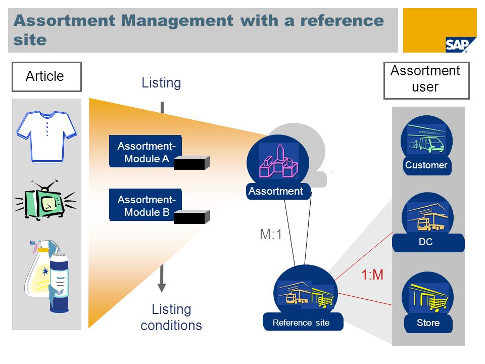 Assortment Management with a reference site Article Assortment- Module A Assortment- Module B Filiale Store DC Listing Assortment user Verteilzentrum Reference site 1:M M:1 Listing conditions Assortment Kunde Customer