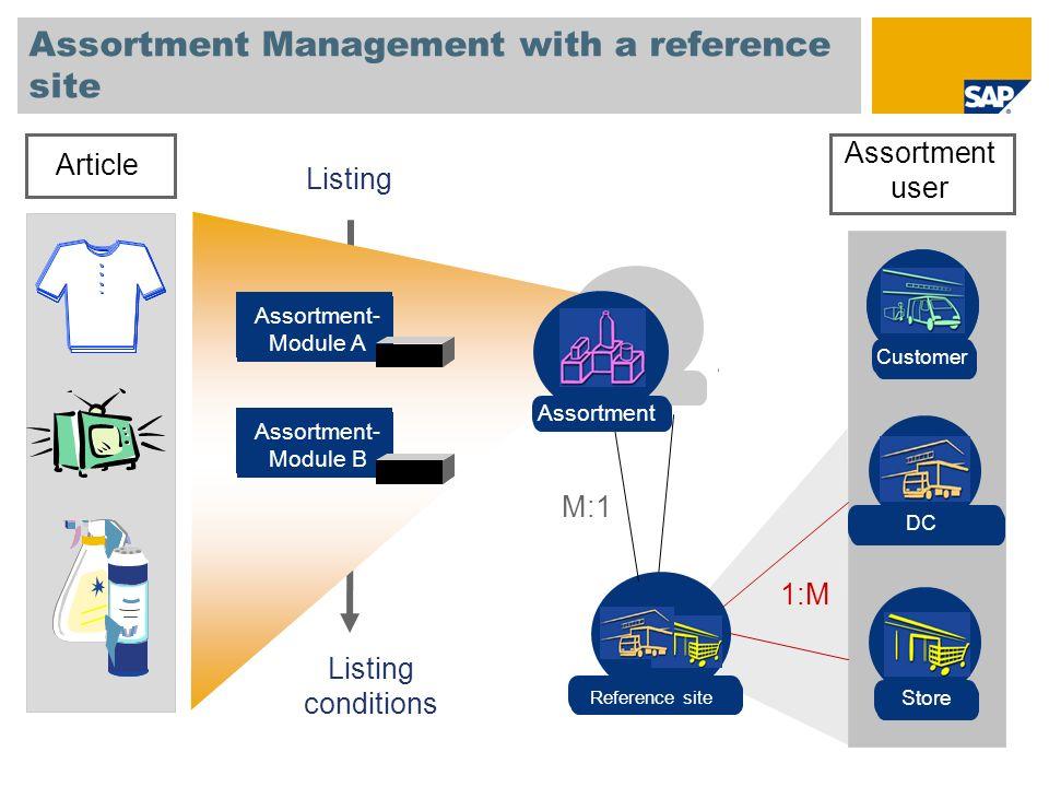 Listing Data Model (1:1- Assignment) WRF1 Site Data WRS1 Assortment Data SiteAssortment WRSZ Assortment User WRF6 Site/Merch.