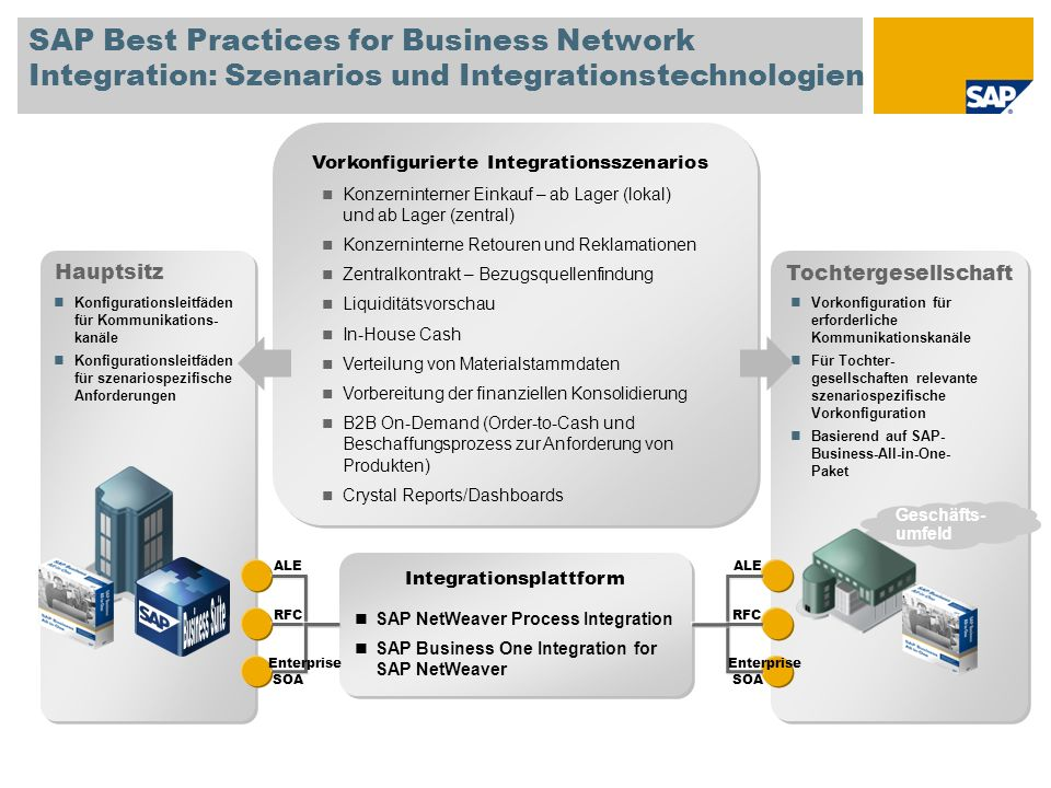 SAP Best Practices for Business Network Integration: Szenarios und Integrationstechnologien SAP NetWeaver Process Integration SAP Business One Integra