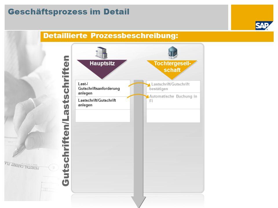 Detaillierte Prozessbeschreibung: Last-/ Gutschriftsanforderung anlegen Lastschrift/Gutschrift anlegen Hauptsitz Tochtergesell- schaft Lastschrift/Gut