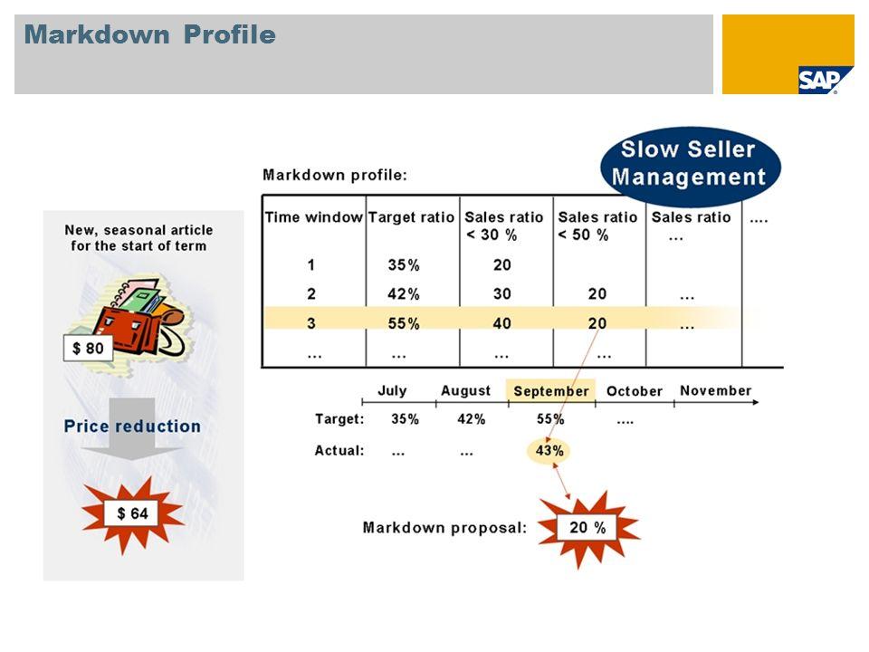 Markdown Profile