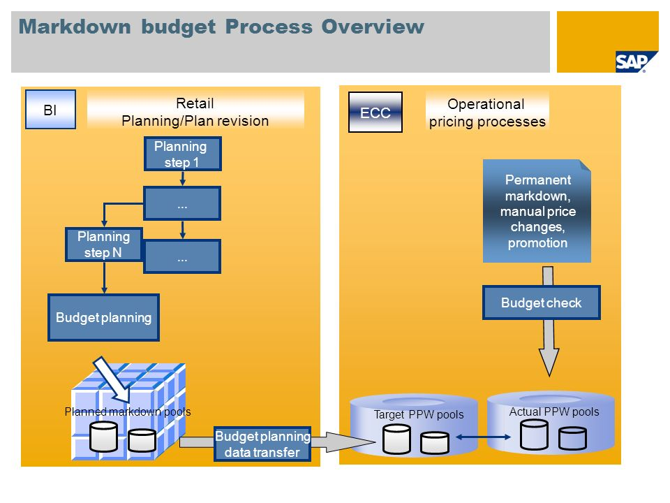 Markdown budget Process Overview ECC BI Operational pricing processes Retail Planning/Plan revision Permanent markdown, manual price changes, promotio