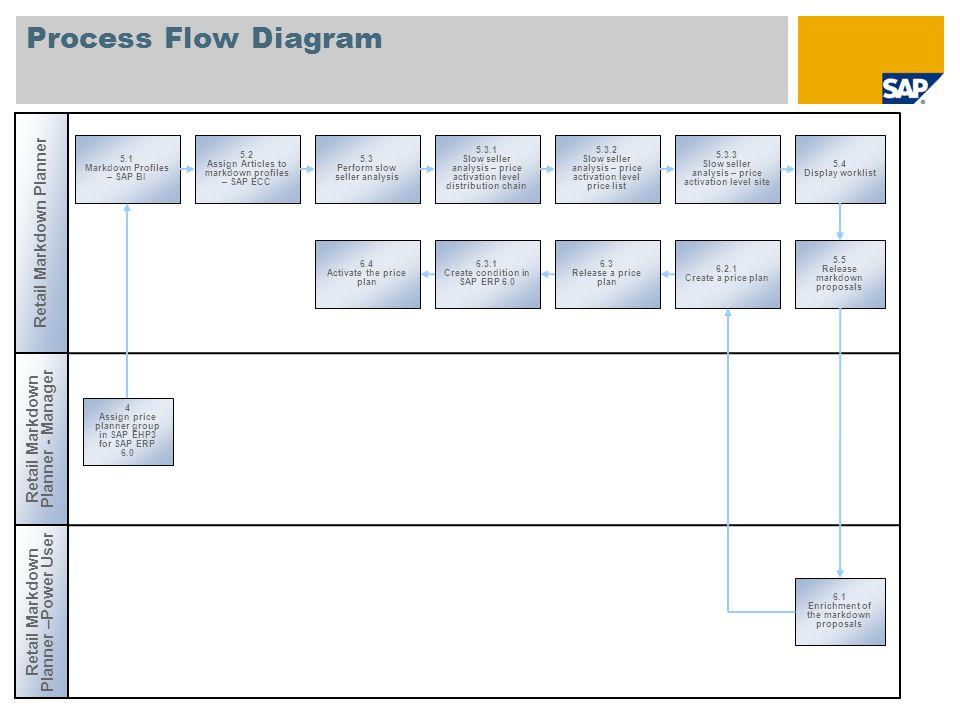 Process Flow Diagram Retail Markdown Planner 5.1 Markdown Profiles – SAP BI 5.2 Assign Articles to markdown profiles – SAP ECC 5.3 Perform slow seller