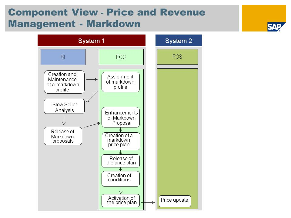 Price and Revenue Management/ Slow Seller Management Concept