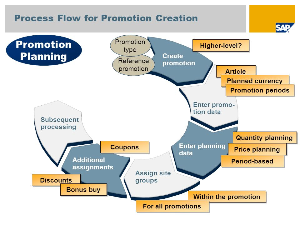 Subsequent processing Create promotion Assign site groups Additional assignments Enter promo- tion data Enter planning data Quantity planning Price pl