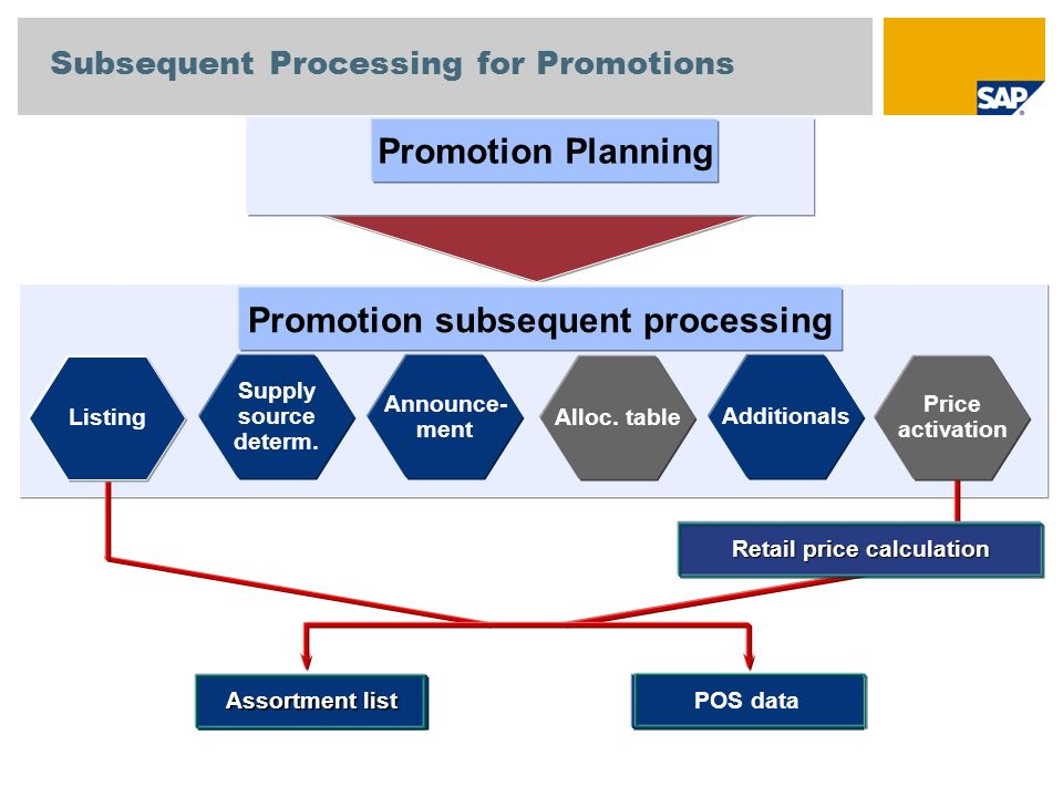 Promotion Planning Announce- ment Alloc. table Supply source determ. Additionals Promotion subsequent processing Price activation Listing Assortment l