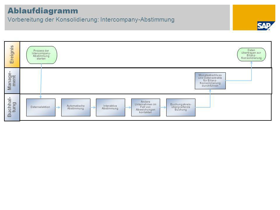 Ablaufdiagramm Vorbereitung der Konsolidierung: Intercompany-Abstimmung Manage- ment Buchhal- tung Ereignis Prozess der Intercompany- Abstimmung starten Andere Unternehmen im Fall von Abweichungen kontakten Daten übertragen zur Bilanz- Konsolidierung Interaktive Abstimmung Buchungskreis- übergreifende Buchung Monatsabschluss und Datenextrakte für Bilanz- Konsolidierung durchführen Automatische Abstimmung Datenselektion