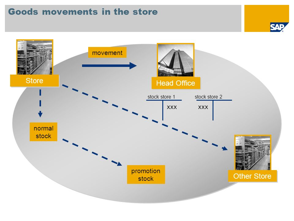 Goods movements in the store movement normal stock promotion stock stock store 1 stock store 2 xxx Store Head Office Other Store