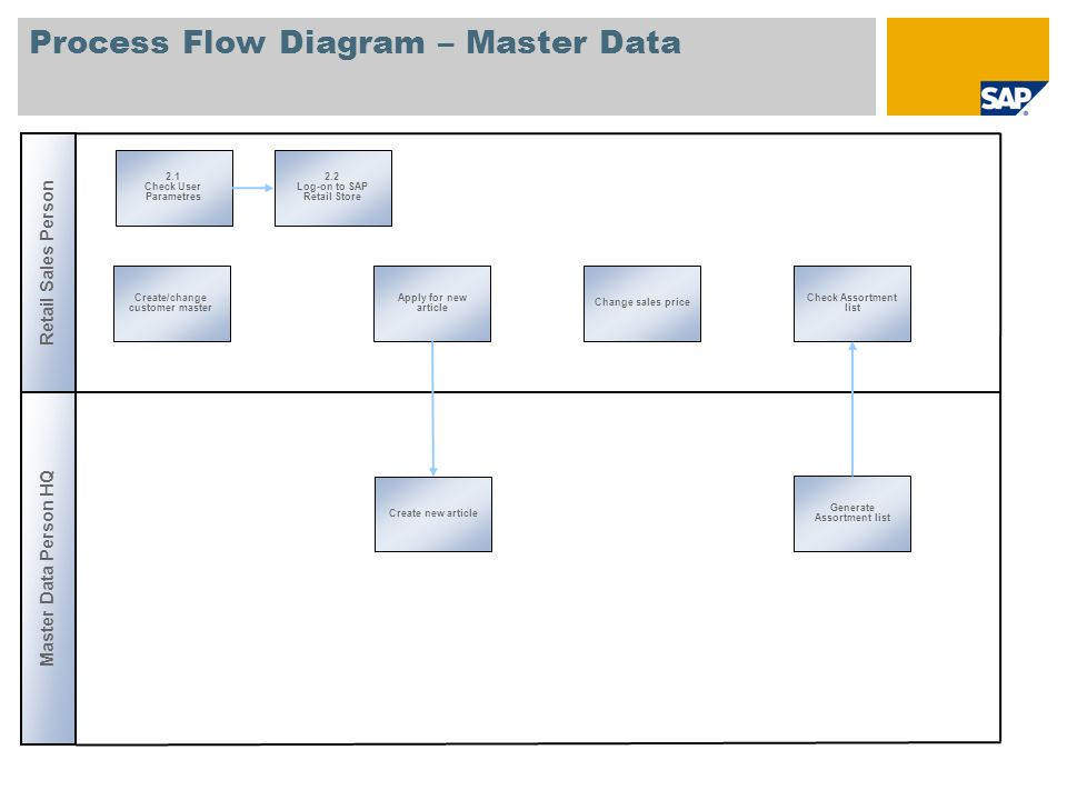 Process Flow Diagram – Master Data Retail Sales Person Create/change customer master Apply for new article Change sales price Check Assortment list Ma