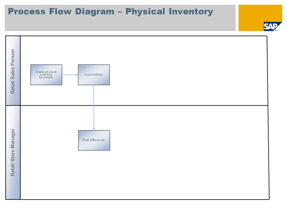 Process Flow Diagram – Physical Inventory Retail Sales Person Create physical inventory document Post differences Retail Store Manager Count articles