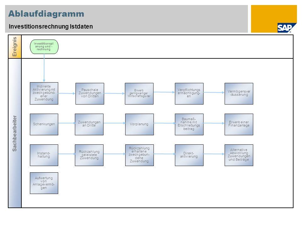 Ablaufdiagramm Investitionsrechnung Istdaten Sachbearbeiter Ereignis Investitionspl anung und - rechnung Indirekte Aktivierung mit zweckgebund- ener Z