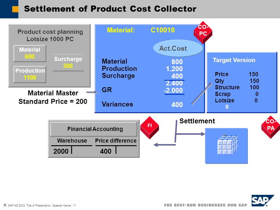 SAP AG 2003, Title of Presentation, Speaker Name / 11 Material 600 Product cost planning Lotsize 1000 PC CO-PC Material: C10010 800 1.200 400 2.400 -2