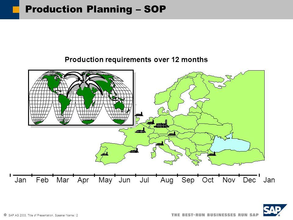 SAP AG 2003, Title of Presentation, Speaker Name / 2 Production Planning – SOP Production requirements over 12 months JanFebMarAprMayJunJulAugSepOctNo