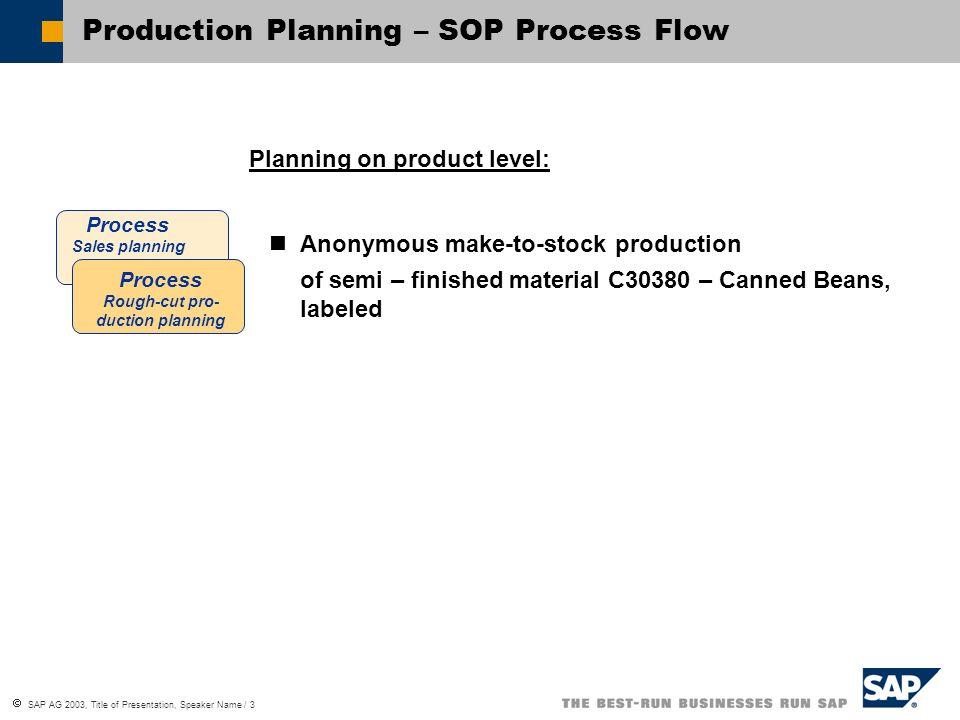 SAP AG 2003, Title of Presentation, Speaker Name / 3 Production Planning – SOP Process Flow Process Sales planning Process Rough-cut pro- duction plan