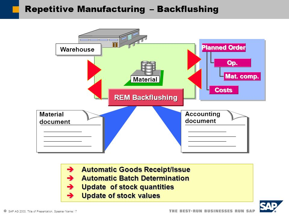 SAP AG 2003, Title of Presentation, Speaker Name / 7 Repetitive Manufacturing – Backflushing Material REM Backflushing Material document Accounting do