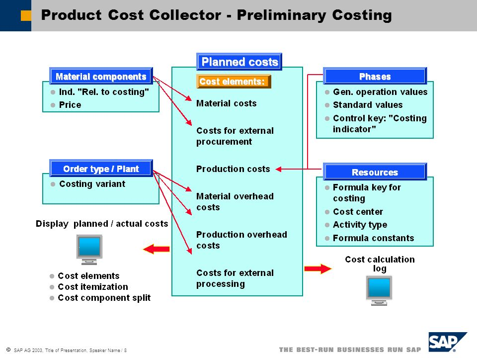 SAP AG 2003, Title of Presentation, Speaker Name / 8 Product Cost Collector - Preliminary Costing