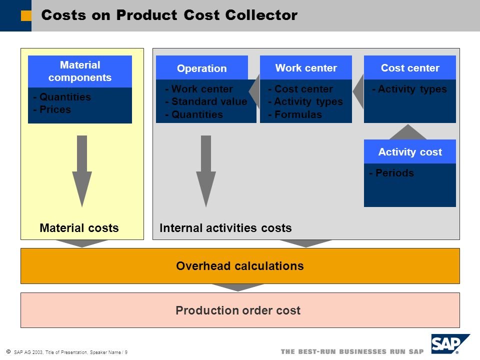 SAP AG 2003, Title of Presentation, Speaker Name / 9 Costs on Product Cost Collector Production order cost Overhead calculations Work centerCost cente