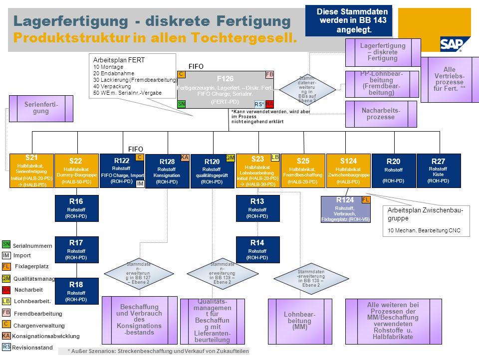 Lagerfertigung - diskrete Fertigung Produktstruktur in allen Tochtergesell. F126 Fertigerzeugnis, Lagerfert. – Diskr. Fert., FIFO Charge, Serialnr. (F