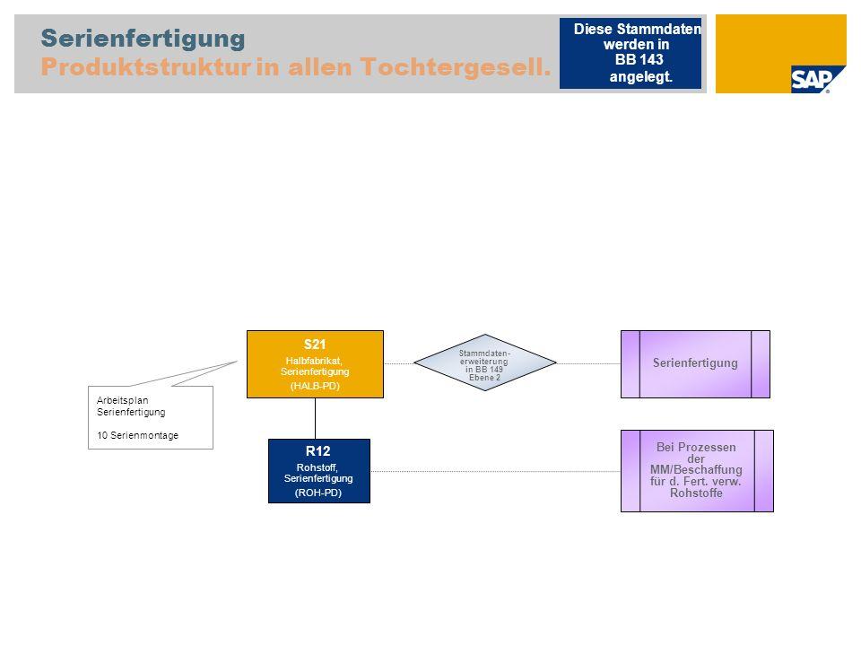 Serienfertigung Produktstruktur in allen Tochtergesell. Arbeitsplan Serienfertigung 10 Serienmontage Serienfertigung S21 Halbfabrikat, Serienfertigung
