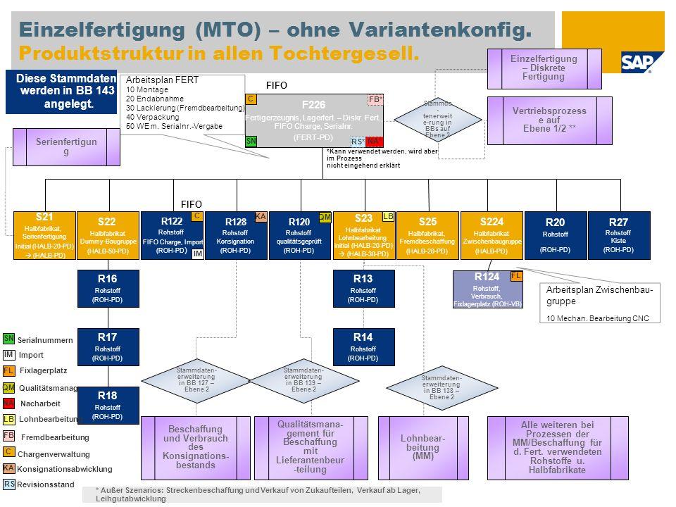 Einzelfertigung (MTO) – ohne Variantenkonfig. Produktstruktur in allen Tochtergesell. F226 Fertigerzeugnis, Lagerfert. – Diskr. Fert., FIFO Charge, Se