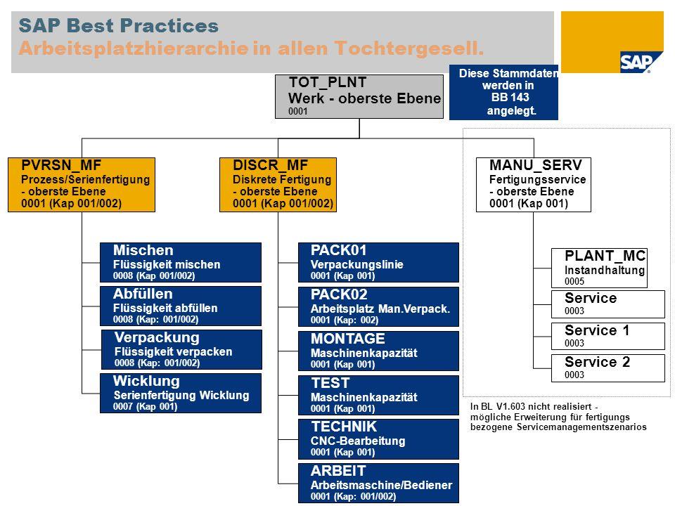 SAP Best Practices Arbeitsplatzhierarchie in allen Tochtergesell. MANU_SERV Fertigungsservice - oberste Ebene 0001 (Kap 001) PLANT_MC Instandhaltung 0