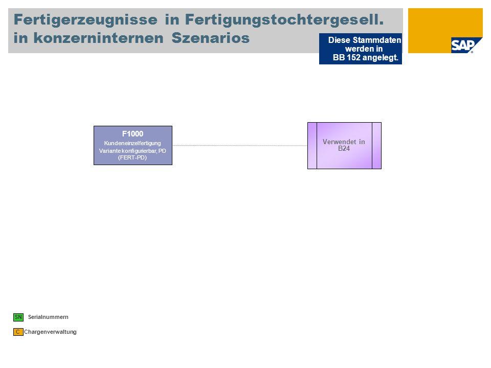 Fertigerzeugnisse in Fertigungstochtergesell.