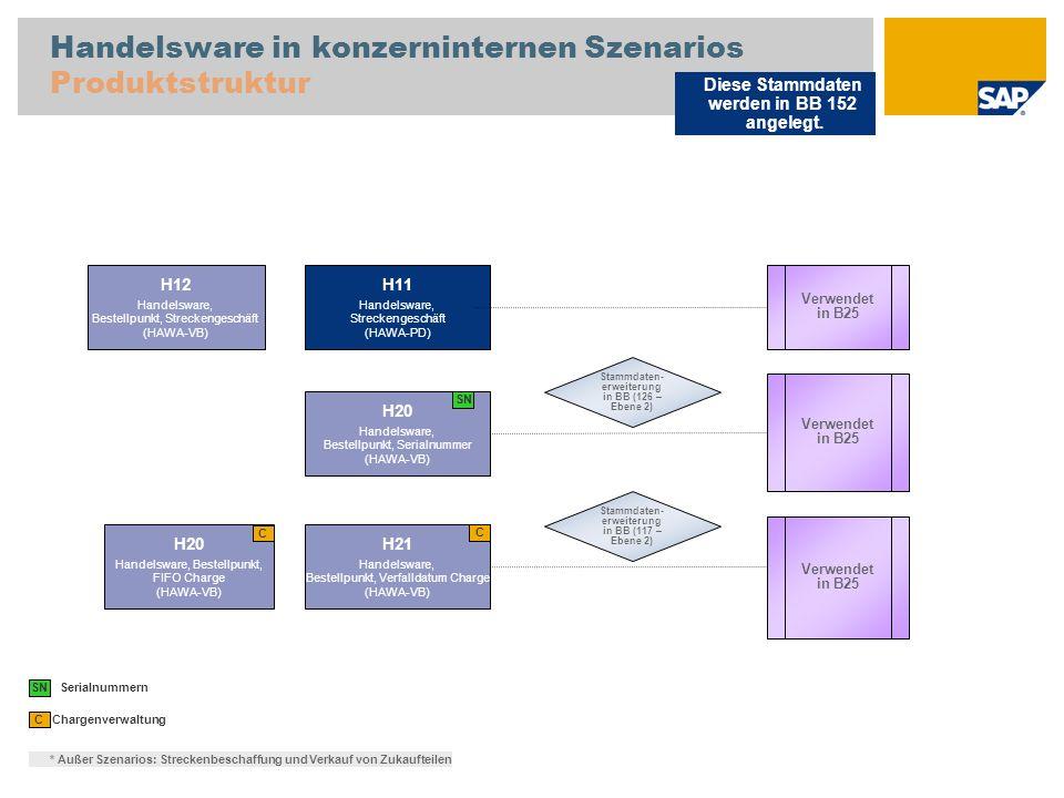 Handelsware in konzerninternen Szenarios Produktstruktur Chargenverwaltung C H20 Handelsware, Bestellpunkt, FIFO Charge (HAWA-VB) H21 Handelsware, Bestellpunkt, Verfalldatum Charge (HAWA-VB) SN Serialnummern Verwendet in B25 C Diese Stammdaten werden in BB 152 angelegt.