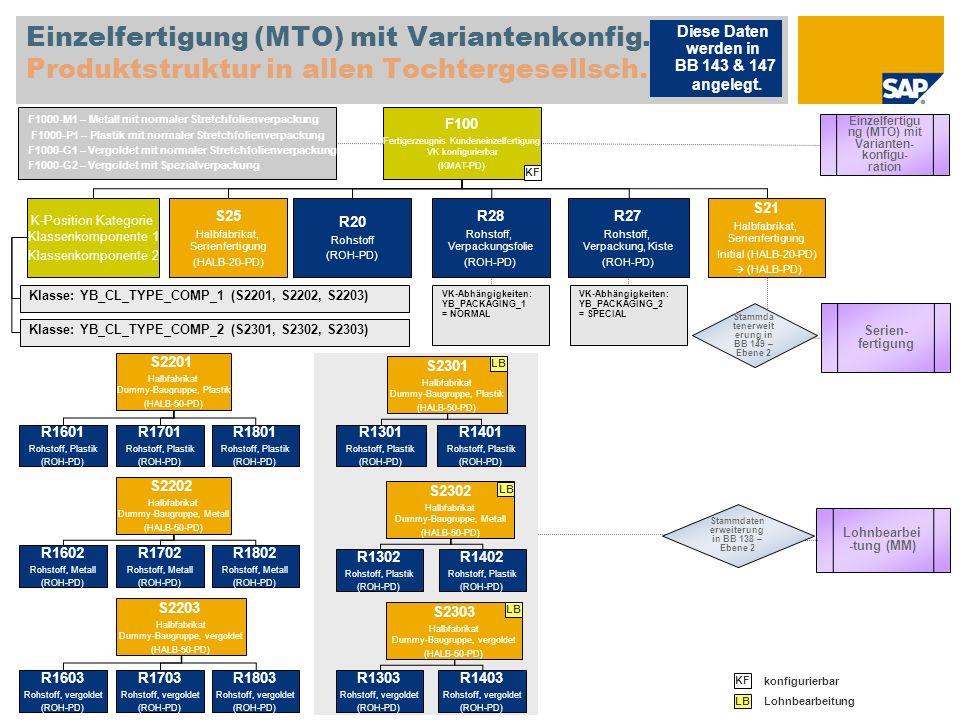 Einzelfertigung (MTO) mit Variantenkonfig. Produktstruktur in allen Tochtergesellsch. F100 Fertigerzeugnis Kundeneinzelfertigung VK konfigurierbar (KM