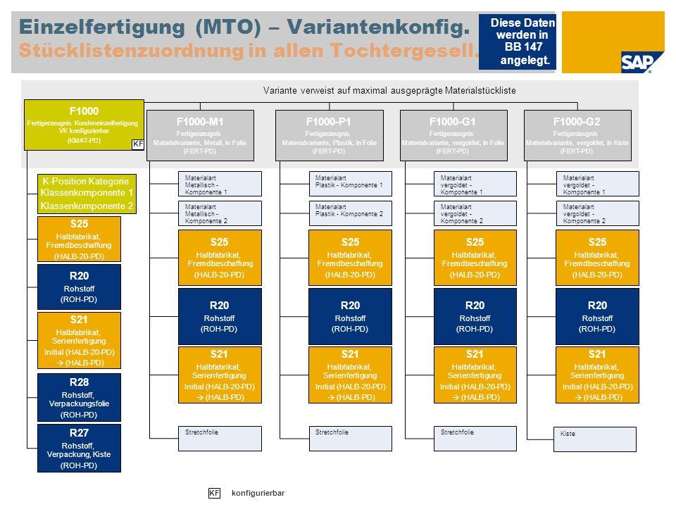 Einzelfertigung (MTO) – Variantenkonfig. Stücklistenzuordnung in allen Tochtergesell. Diese Daten werden in BB 147 angelegt. Variante verweist auf max