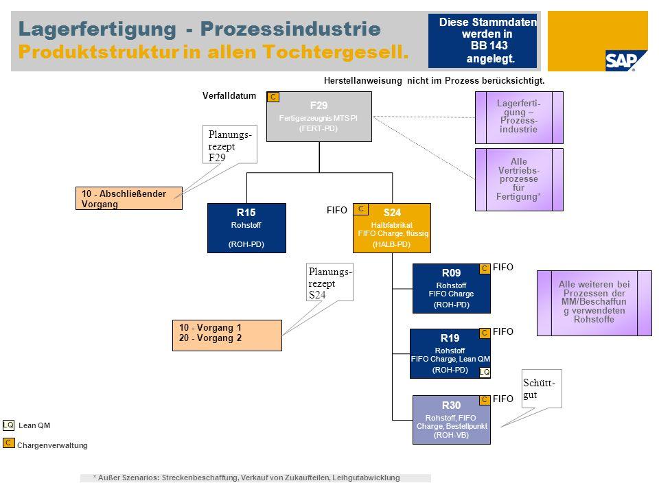 Lagerfertigung - Prozessindustrie Produktstruktur in allen Tochtergesell. F29 Fertigerzeugnis MTS PI (FERT-PD) C 10 - Abschließender Vorgang Planungs-