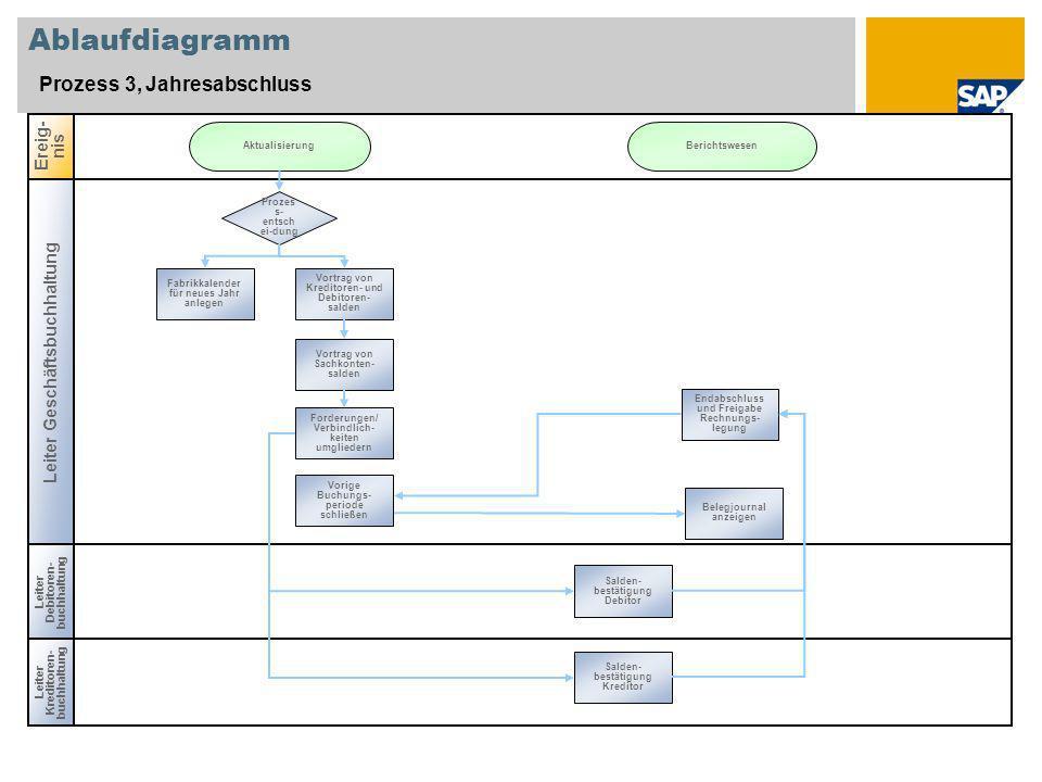 Ablaufdiagramm Prozess 3, Jahresabschluss Leiter Geschäftsbuchhaltung Leiter Kreditoren- buchhaltung Ereig- nis Leiter Debitoren- buchhaltung Prozes s
