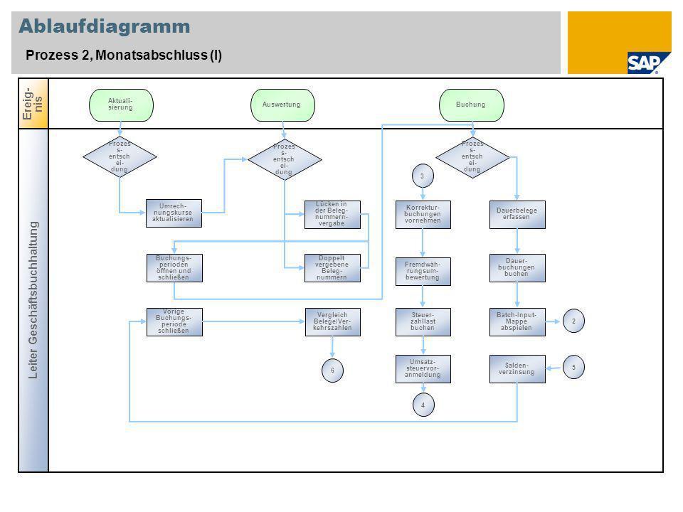 Ablaufdiagramm Prozess 2, Monatsabschluss (I) Leiter Geschäftsbuchhaltung Ereig- nis Prozes s- entsch ei- dung Umrech- nungskurse aktualisieren Aktual