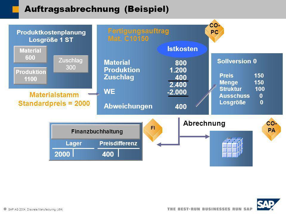 SAP AG 2004, Discrete Manufacturing (J64) Material 600 Produktkostenplanung Losgröße 1 ST CO-PC Fertigungsauftrag Mat. C10150 800 1.200 400 2.400 -2.0