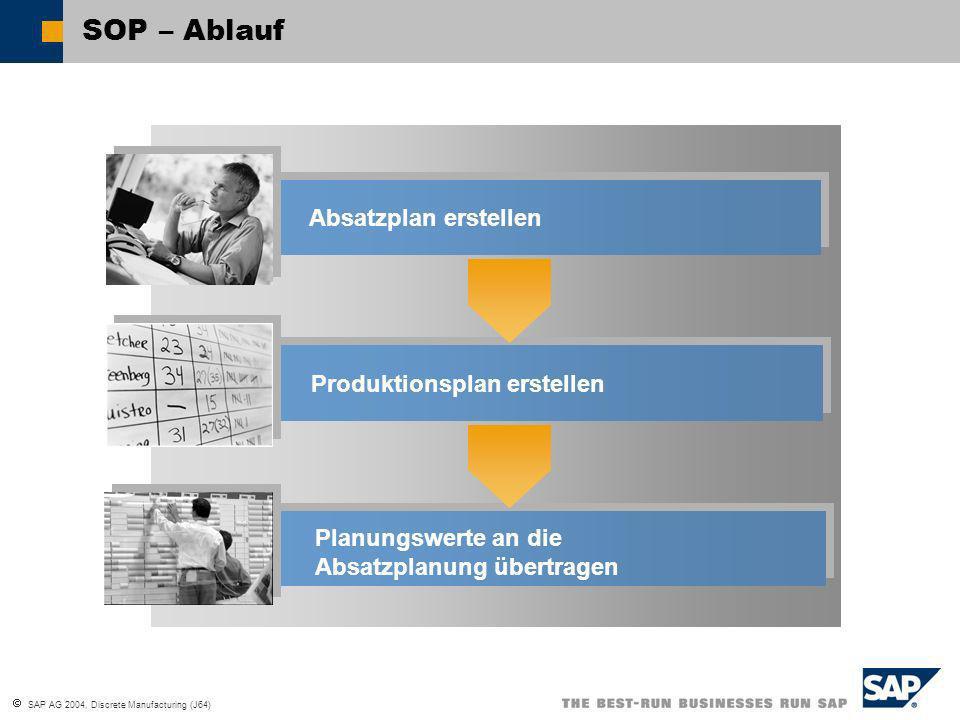 SAP AG 2004, Discrete Manufacturing (J64) SOP Process Flow SOP – Ablauf Absatzplan erstellen Produktionsplan erstellen Planungswerte an die Absatzplanung übertragen