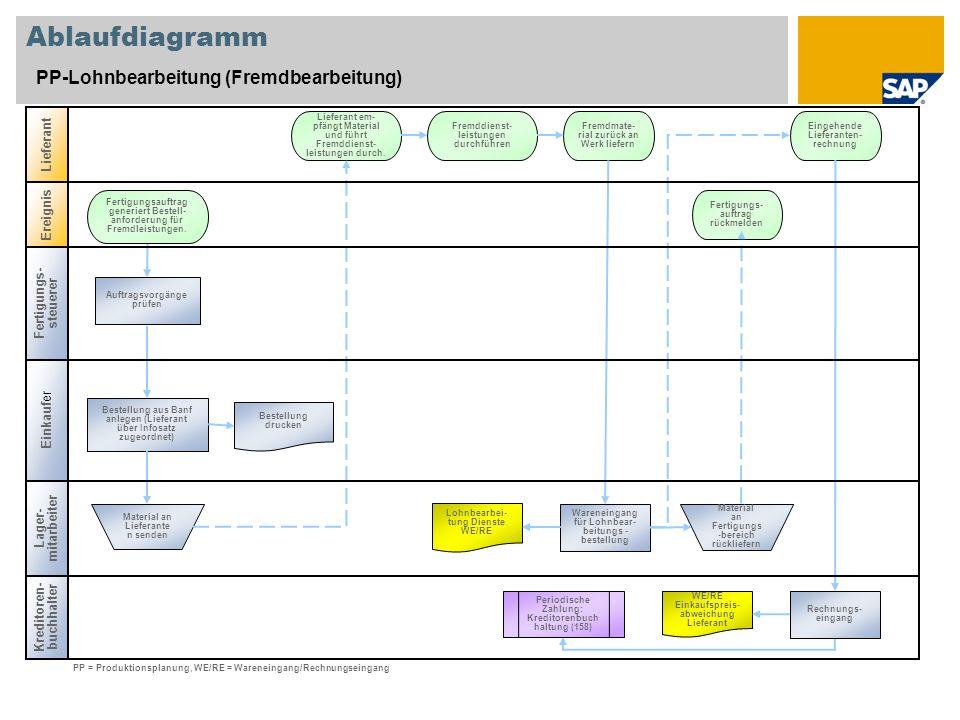 Ablaufdiagramm PP-Lohnbearbeitung (Fremdbearbeitung) Einkauf er Lieferant Lager- mitarbeiter Bestellung aus Banf anlegen (Lieferant über Infosatz zuge