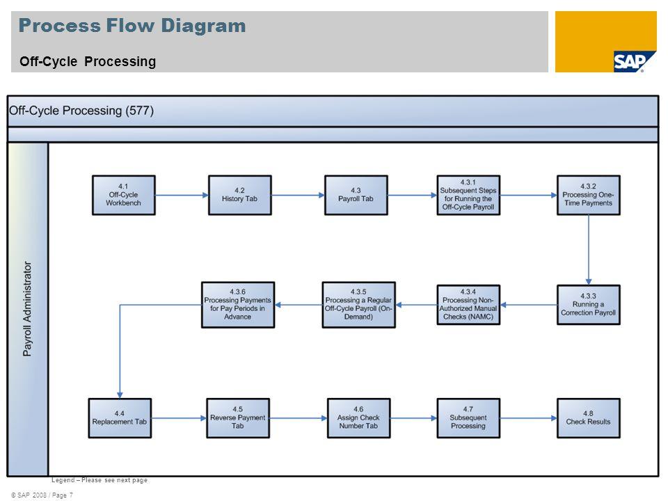 Sap Procurement Process Flow Diagram Sap 2008 Page 7 Process Flow