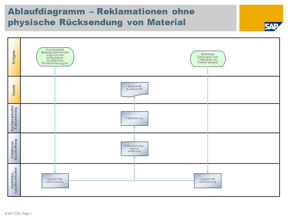 © SAP 2008 / Page 5 Vertriebs- sachbearbeiter Ablaufdiagramm – Retouren und Reklamationen Ereignis Kunde gibt Produkt zurück Retourenauftrag anlegen Retourenlieferung anlegen Fakturierung Kundenauftrags -abwicklung (921) Fakturierungs- sperre löschen Wareneingang prüfen Verwendungs- entscheid anlegen Retouren in nicht freigegebenes, gesperrtes Lager buchen Warenkaufsbedarf Kundenauftrags- eingang Lieferung und Kommissionierung anlegen Seriennummern zuordnen Fakturierung für gefüllte Container anlegen Warenausgang buchen PalettenretoureA uftragseingang Lieferung anlegen Seriennummern zuordnen Wareneingang buchen Kunde beanstandet schlechte Qualität Qualitäts- meldung anlegen Sachbearbeiter Fakturierung Lagermitarbeiter Qualitätsspezialist