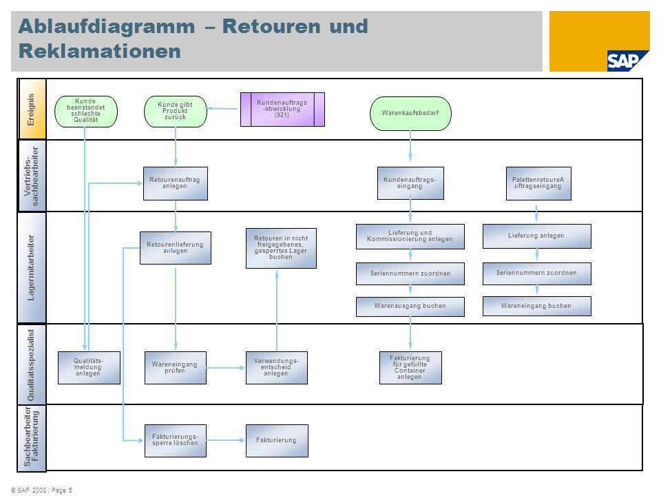 © SAP 2008 / Page 6 Ablaufdiagramm – QM im Vertrieb, Retourenprüfung Lager- mitarbeiter Ereignis Vertriebs- sach- bearbeiter Qualitätsspezialist Kunden- reklamation Kundenauftrags -abwicklung (921) Retoure von Kunde.