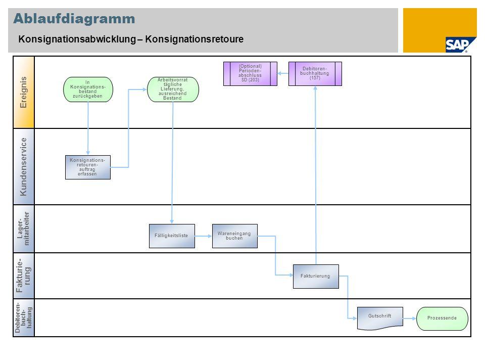 Ablaufdiagramm Konsignationsabwicklung – Konsignationsretoure Debitoren- buch- haltung Lager- mitarbeiter In Konsignations- bestand zurückgeben Konsig