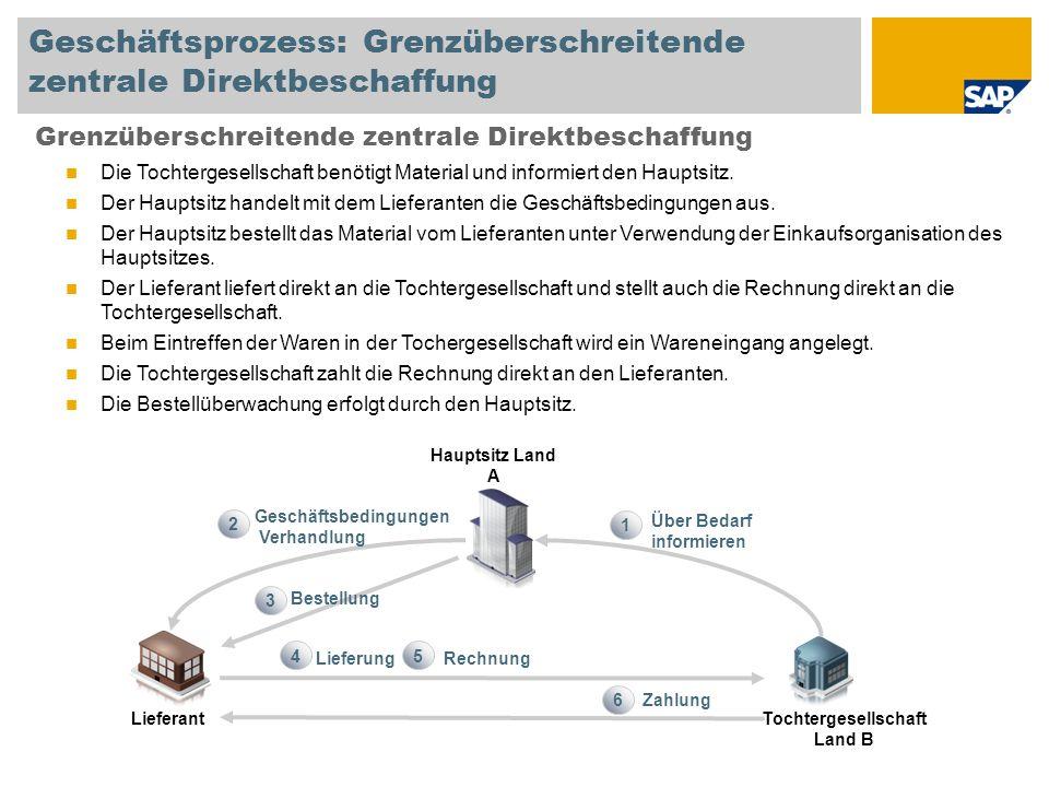 Geschäftsprozess: Grenzüberschreitende zentrale Direktbeschaffung Grenzüberschreitende zentrale Direktbeschaffung Die Tochtergesellschaft benötigt Material und informiert den Hauptsitz.