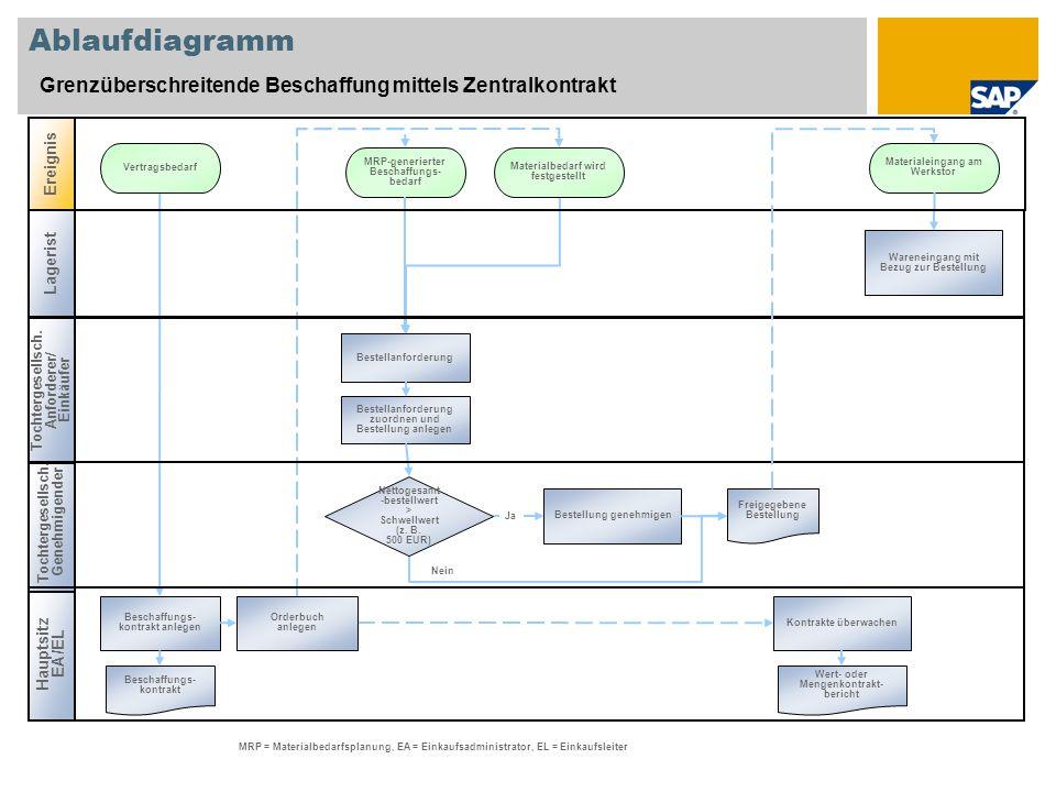 Ablaufdiagramm Grenzüberschreitende Beschaffung mittels Zentralkontrakt Hauptsitz EA/EL Ereignis Beschaffungs- kontrakt anlegen MRP-generierter Beschaffungs- bedarf Wert- oder Mengenkontrakt- bericht Materialbedarf wird festgestellt Kontrakte überwachen Bestellanforderung zuordnen und Bestellung anlegen MRP = Materialbedarfsplanung, EA = Einkaufsadministrator, EL = Einkaufsleiter Bestellanforderung Vertragsbedarf Beschaffungs- kontrakt Nettogesamt -bestellwert > Schwellwert (z.